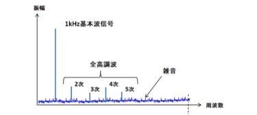 THD+N特性 ダイナミックレンジ特性 周波数特性 SN比 (勉強用)